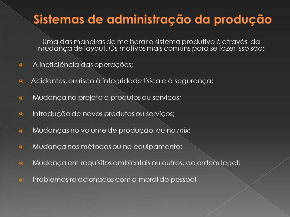 Situação Atual da Empresa  Problema de Layout Estrutural  Ausência de Softwares ERP (Enterprise Resource Planning);  Não monitoramento da produção, gestão de estoques;  Equipamentos em locais inapropriados;  Deficiência na logística de atendimento.