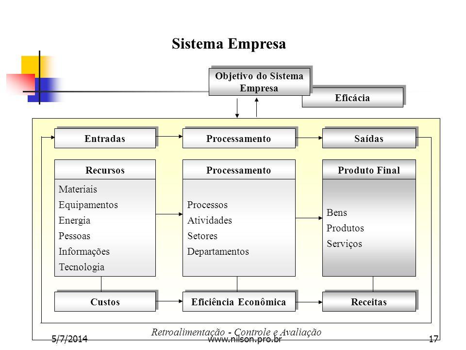 Sistema Empresa Entradas Processamento Saídas RecursosProcessamentoProduto Final Materiais Equipamentos Energia Pessoas Informações Tecnologia Process