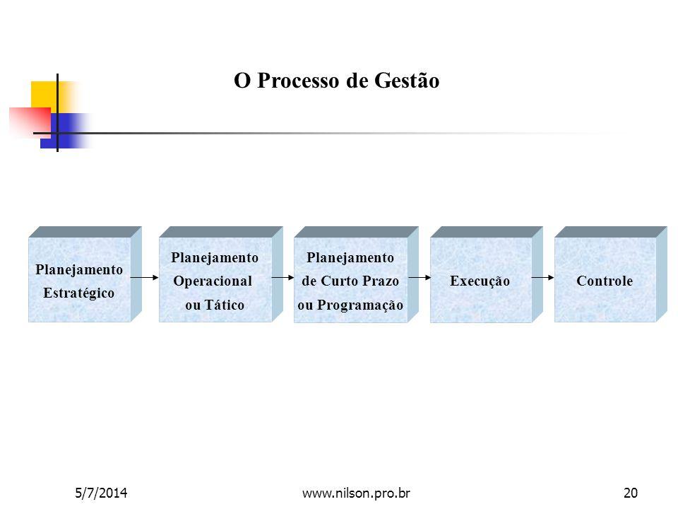 O Processo de Gestão Planejamento Estratégico Planejamento Operacional ou Tático Planejamento de Curto Prazo ou Programação ExecuçãoControle 5/7/20142