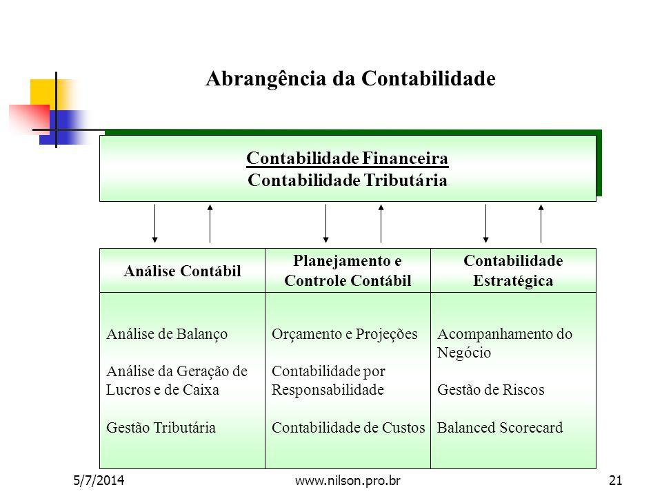 Abrangência da Contabilidade Contabilidade Financeira Contabilidade Tributária Contabilidade Financeira Contabilidade Tributária Análise Contábil Plan