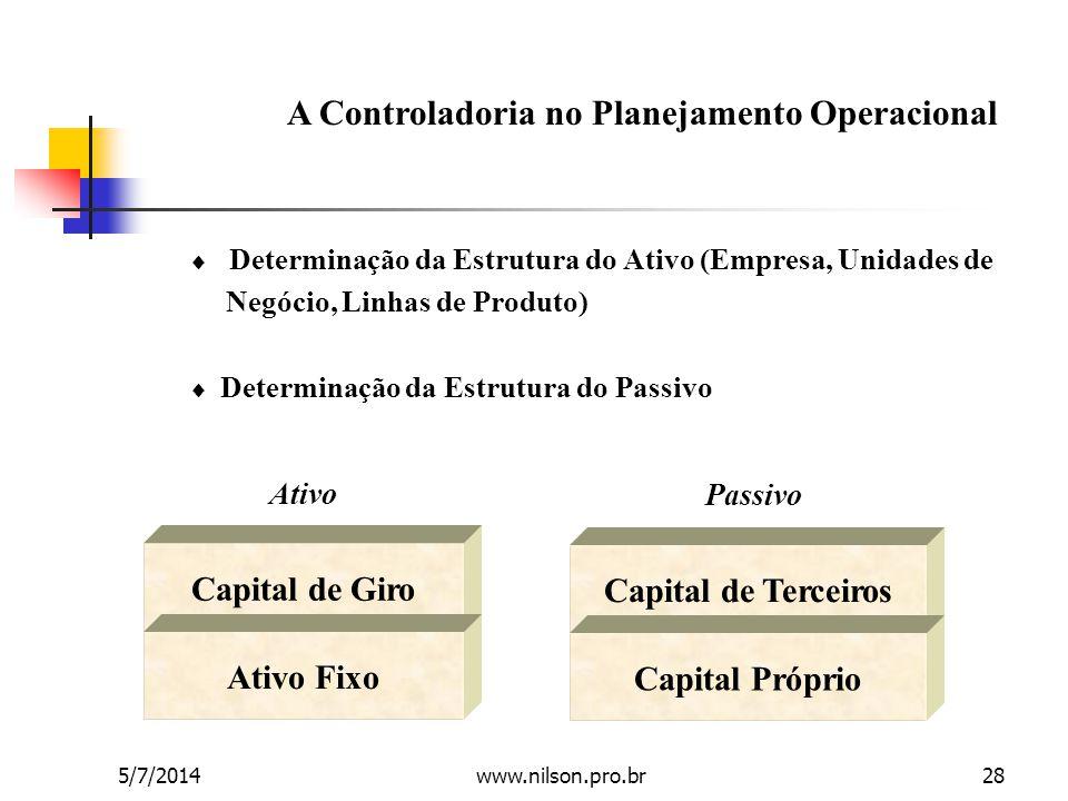 A Controladoria no Planejamento Operacional  Determinação da Estrutura do Ativo (Empresa, Unidades de Negócio, Linhas de Produto)  Determinação da E