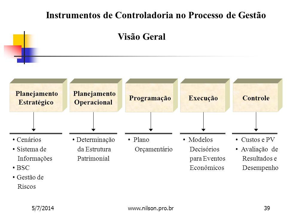Instrumentos de Controladoria no Processo de Gestão Visão Geral Planejamento Estratégico Planejamento Operacional Programação Execução Controle • Cená