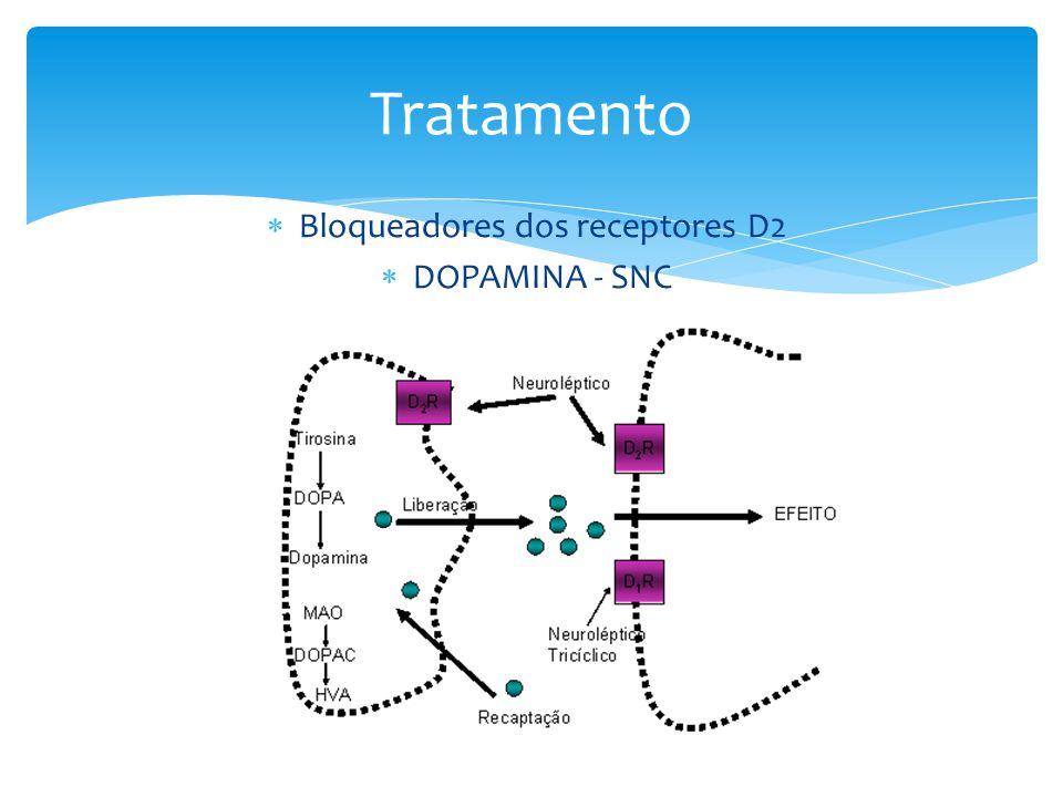  Bloqueadores dos receptores D2  DOPAMINA - SNC