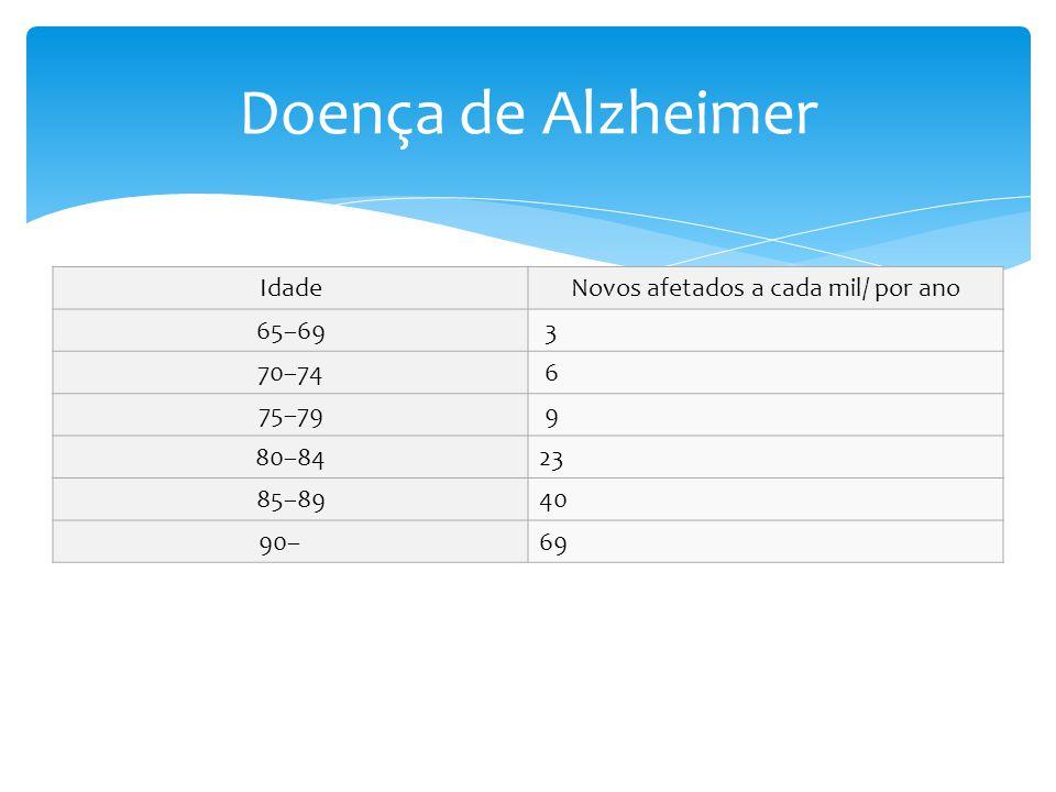 IdadeNovos afetados a cada mil/ por ano 65–69 3 70–74 6 75–79 9 80–8423 85–8940 90– 69 Doença de Alzheimer