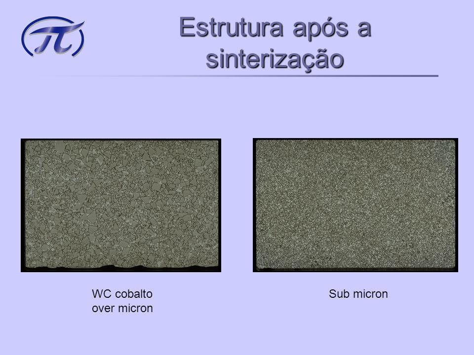 Metal Duro •Metalurgia do pó WC A base é o Carbeto de Tungstênio (Tungsten carbide) WC Co « Liga » Cobalto Co (6 à 12%) Tic – TaC – Cr – V Aditivos Tic – TaC – Cr – V (  30%)