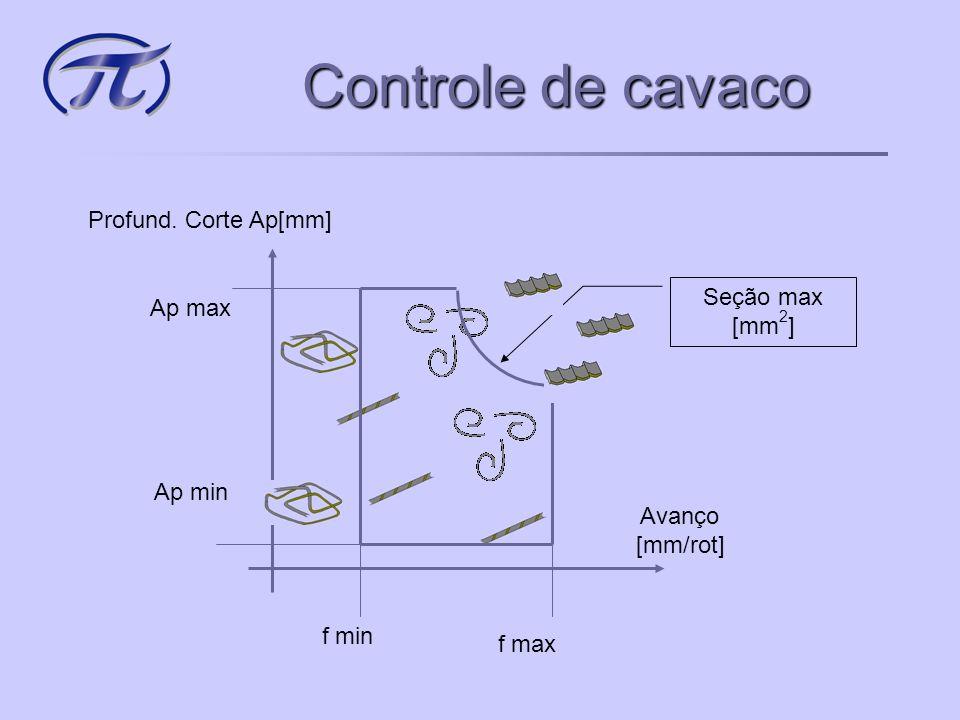 Controle de cavaco Profundidade de corte Ap[mm] Avanço [mm/rot] Seção max [mm 2 ] f min f max Ap min Ap max