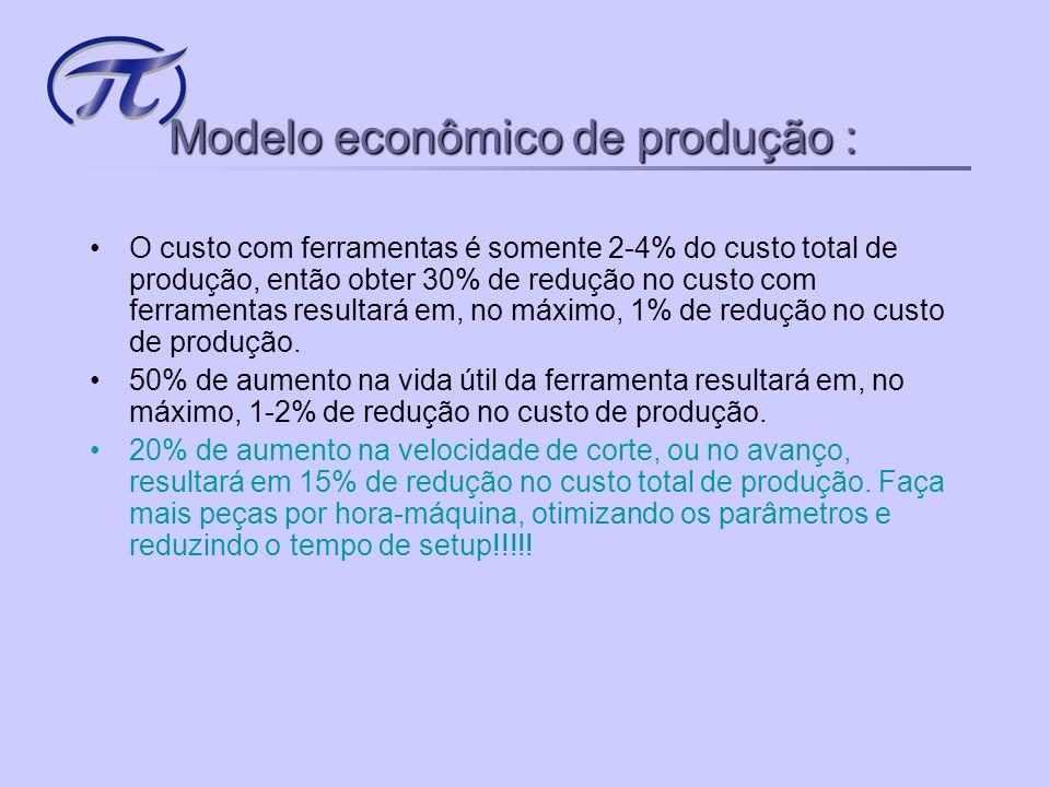 Modelo econômico de produção : •De 100% das horas de usinagem possíveis: –20% Deslocamentos adicionais –20% Feriados –60% Produção •Dos 60% de produção: –10% troca de peça –10% parada por quebra –10% Preparação e controle –10% troca de ferramenta –20% usinagem •Somente em 20% do tempo de usinagem o cliente ganha dinheiro