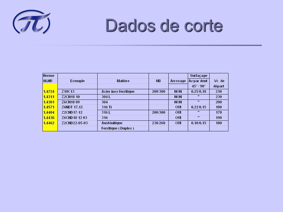 Dados de corte