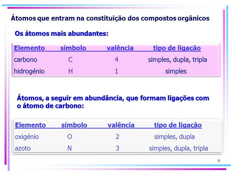 Outros átomos, menos abundantes, que também podem existir nas moléculas orgânicas e que se podem ligar ao carbono, ao hidrogénio, ao oxigénio e ao azoto Elementosímbolovalênciatipo de ligação enxofre S2; 4; 6 simples, dupla fósforo P 3; 5 simples, dupla Elementosímbolovalênciatipo de ligação enxofre S2; 4; 6 simples, dupla fósforo P 3; 5 simples, dupla 10