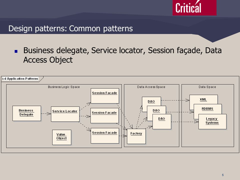 6 Design patterns: Common patterns  Business delegate, Service locator, Session façade, Data Access Object