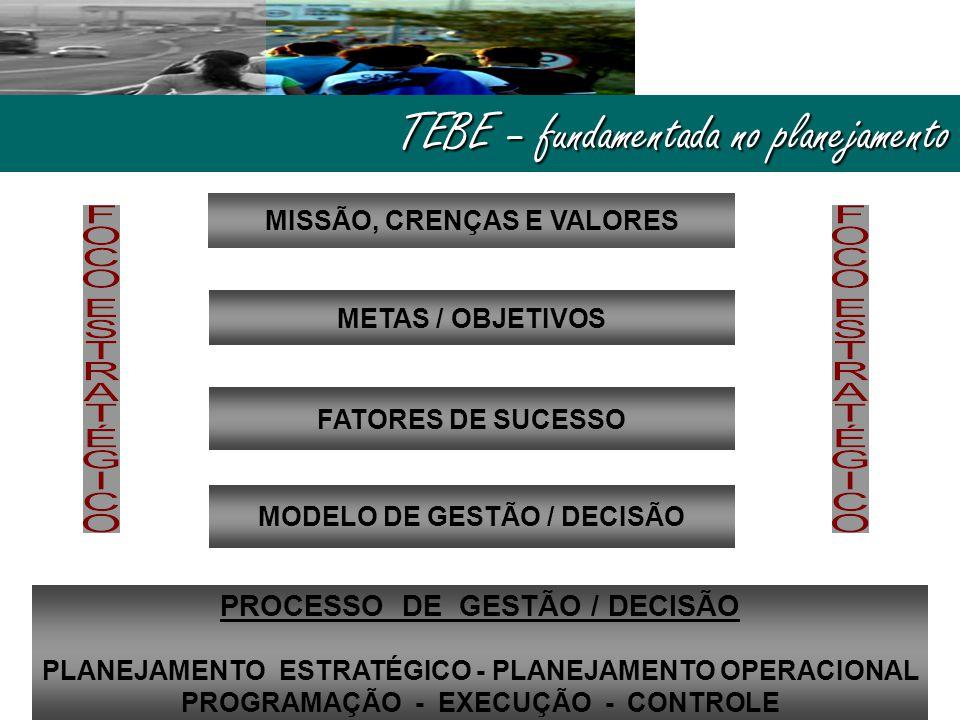 TEBE – fundamentada no planejamento MISSÃO, CRENÇAS E VALORES METAS / OBJETIVOS FATORES DE SUCESSO MODELO DE GESTÃO / DECISÃO PROCESSO DE GESTÃO / DEC