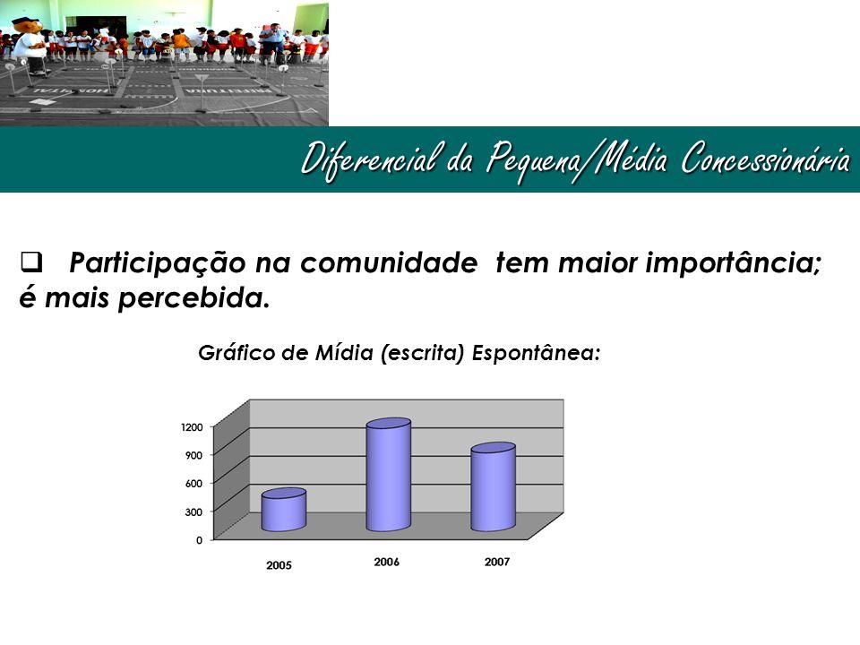 Diferencial da Pequena/Média Concessionária  Participação na comunidade tem maior importância; é mais percebida. Gráfico de Mídia (escrita) Espontâne