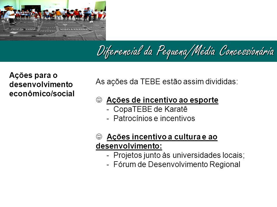 Diferencial da Pequena/Média Concessionária Ações para o desenvolvimento econômico/social As ações da TEBE estão assim divididas:  Ações de incentivo ao esporte - CopaTEBE de Karatê - Patrocínios e incentivos  Ações incentivo a cultura e ao desenvolvimento: - Projetos junto às universidades locais; - Fórum de Desenvolvimento Regional