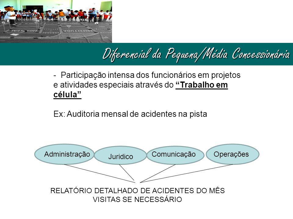 """Diferencial da Pequena/Média Concessionária - Participação intensa dos funcionários em projetos e atividades especiais através do """"Trabalho em célula"""""""