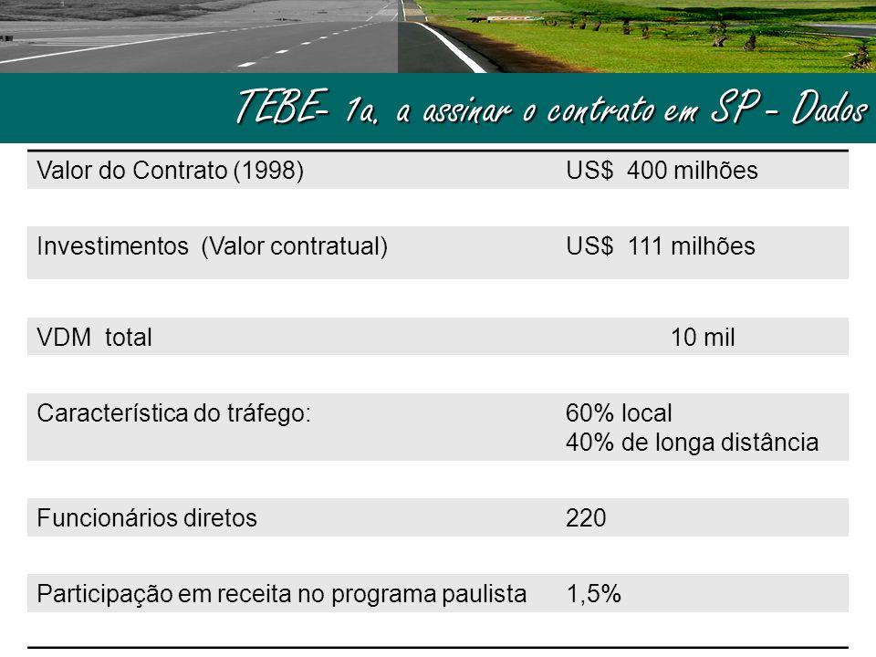 TEBE- 1a. a assinar o contrato em SP - Dados Valor do Contrato (1998)US$ 400 milhões Investimentos (Valor contratual)US$ 111 milhões VDM total10 mil C