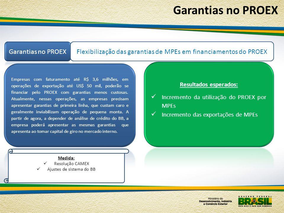 Flexibilização das garantias de MPEs em financiamentos do PROEX Medida:  Resolução CAMEX  Ajustes de sistema do BB Garantias no PROEX