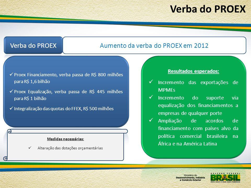Aumento da verba do PROEX em 2012 Medidas necessárias:  Alteração das dotações orçamentárias Verba do PROEX