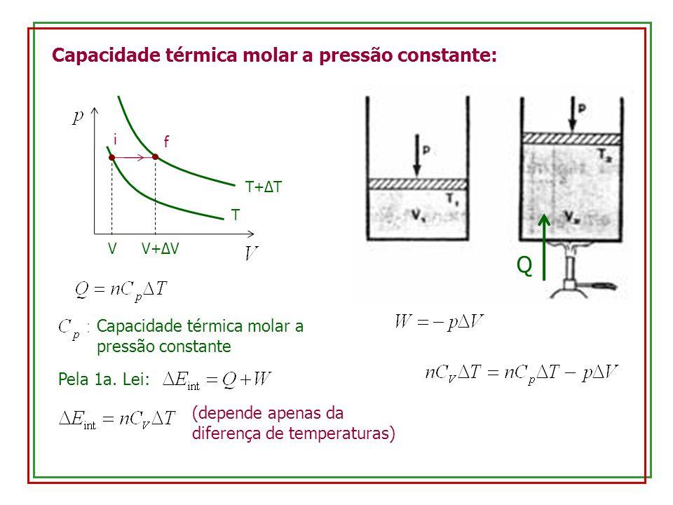 Capacidade térmica molar a pressão constante: i f T T+ΔT VV+ΔV Capacidade térmica molar a pressão constante Q Pela 1a. Lei: (depende apenas da diferen