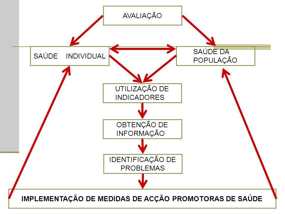AVALIAÇÃO SAÚDE INDIVIDUAL SAÚDE DA POPULAÇÃO UTILIZAÇÃO DE INDICADORES OBTENÇÃO DE INFORMAÇÃO IDENTIFICAÇÃO DE PROBLEMAS IMPLEMENTAÇÃO DE MEDIDAS DE