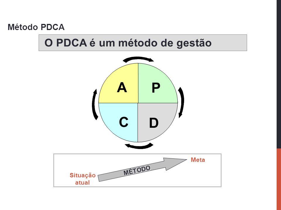 Método PDCA O PDCA é um método de gestão A D C P MÉTODO Situação atual Meta