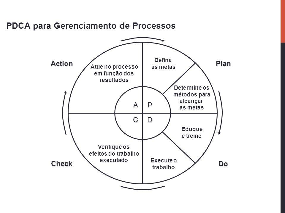 PDCA para Gerenciamento de Processos P D A C Plan Do Action Check Defina as metas Determine os métodos para alcançar as metas Eduque e treine Execute