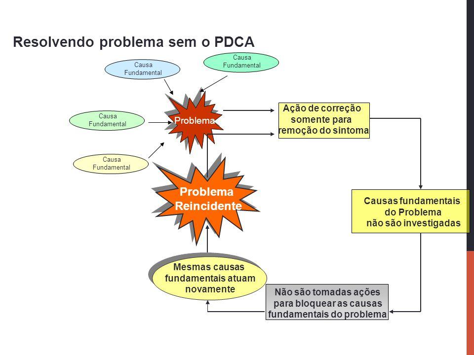 Resolvendo problema sem o PDCA Problema Causa Fundamental Causa Fundamental Causa Fundamental Causa Fundamental Mesmas causas fundamentais atuam novam