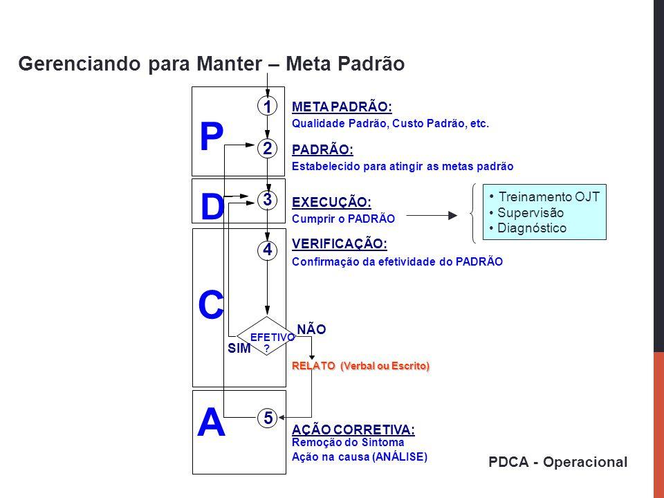 Gerenciando para Manter – Meta Padrão A P C D 1 2 3 4 5 EFETIVO ? NÃO SIM META PADRÃO: Qualidade Padrão, Custo Padrão, etc. PADRÃO: Estabelecido para