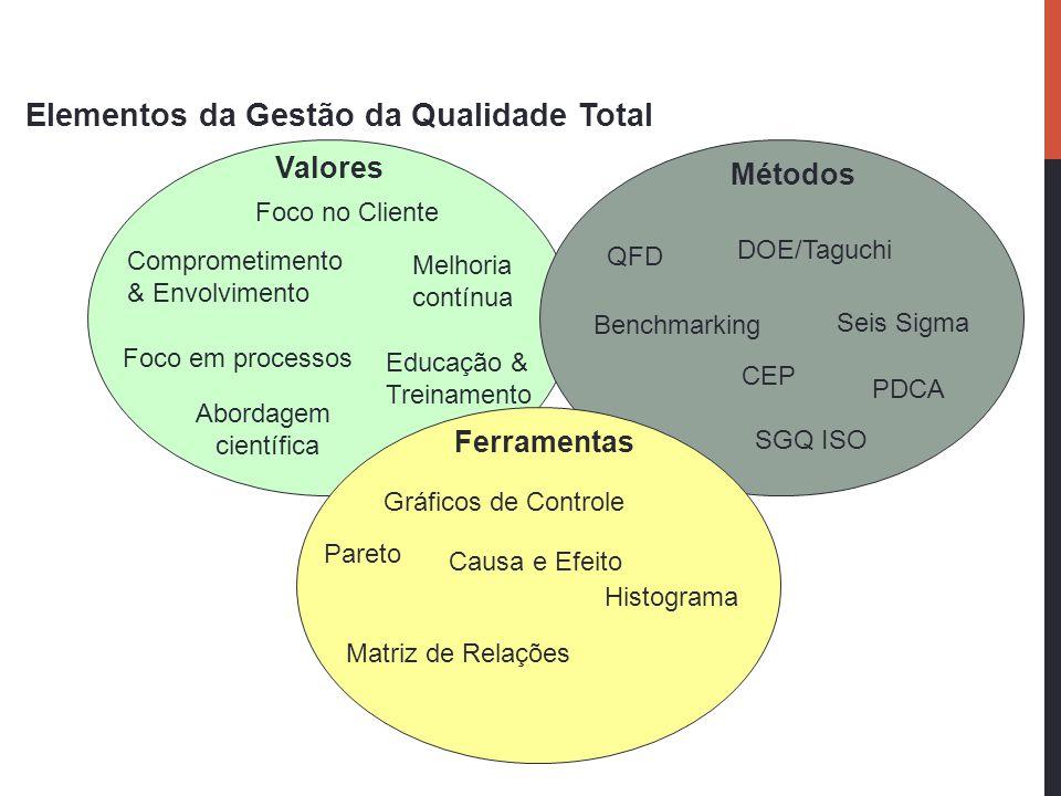 Elementos da Gestão da Qualidade Total Foco no Cliente Melhoria contínua Comprometimento & Envolvimento Educação & Treinamento Foco em processos Abord
