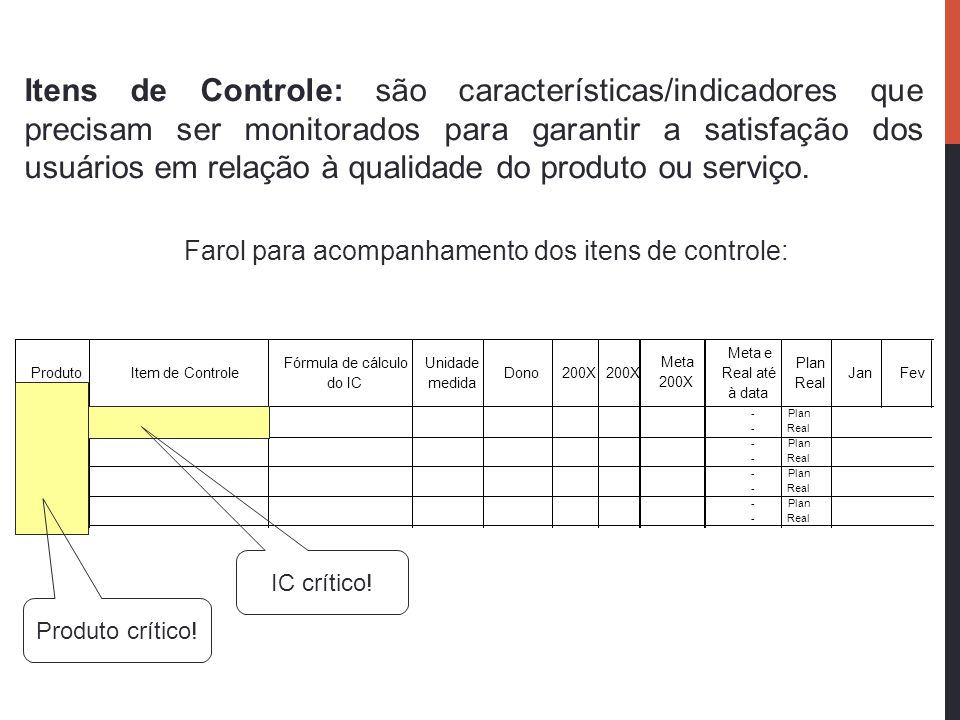 Farol para acompanhamento dos itens de controle: ProdutoItem de Controle Fórmula de cálculo do IC Unidade medida Dono200X Meta e Real até à data Plan