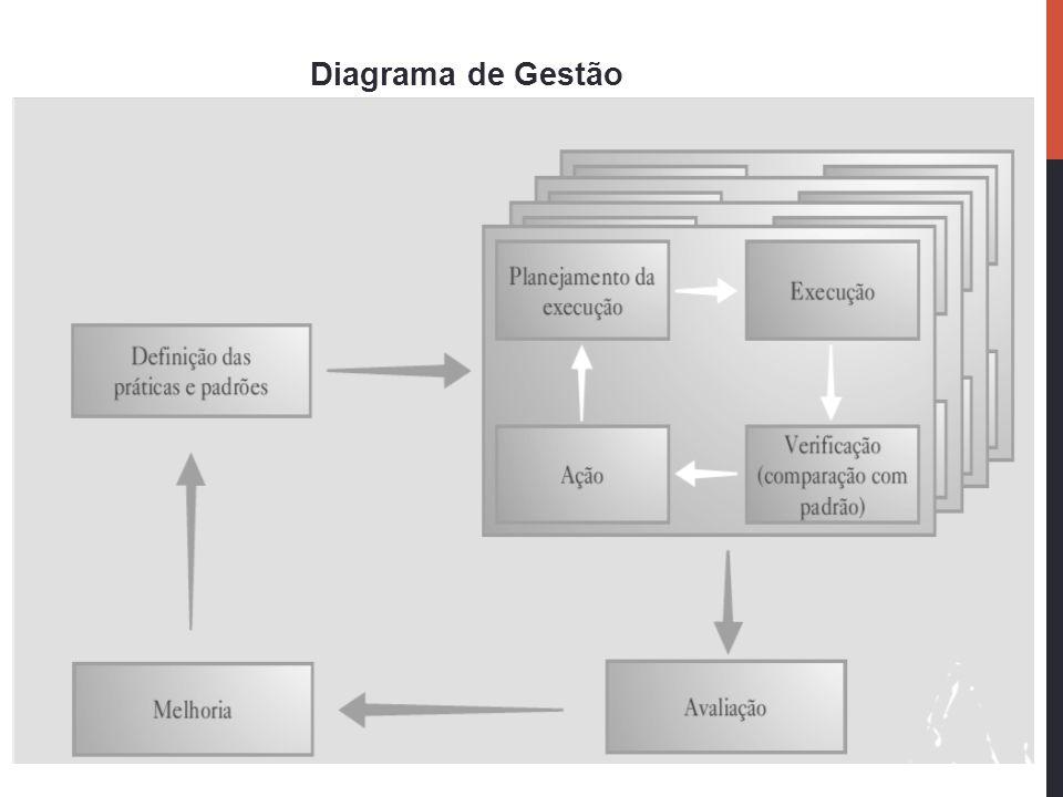 Diagrama de Gestão