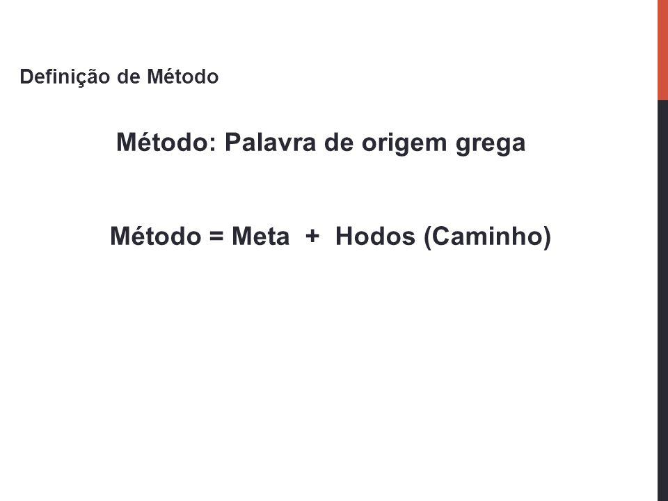 Definição de Método Método: Palavra de origem grega Método = Meta + Hodos (Caminho)