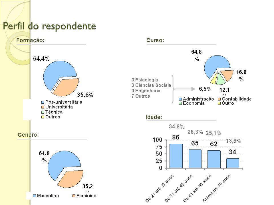 O que se pensa na FEA/USP sobre ARH e QVT Mapeamento realizado em fevereiro 2007 sobre as relações entre ARH e GQVT com 247 respondentes cadastrados n