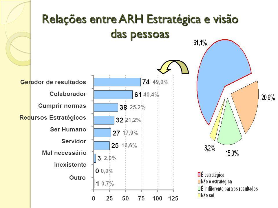 Quanto à posição estratégica das áreas ARH GQVT