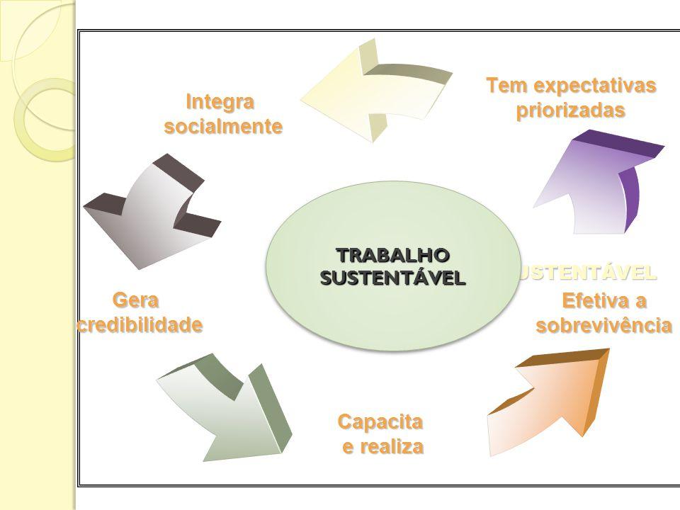 O TRABALHO SUSTENTÁVEL Integrasocialmente Geracredibilidade Capacita e realiza e realiza Efetiva a sobrevivência Tem expectativas priorizadas TRABALHO SUSTENTÁVEL