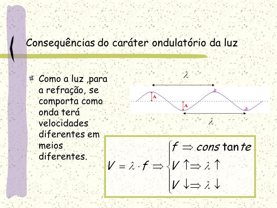Consequências do caráter ondulatório da luz Como a luz,para a refração, se comporta como onda terá velocidades diferentes em meios diferentes.