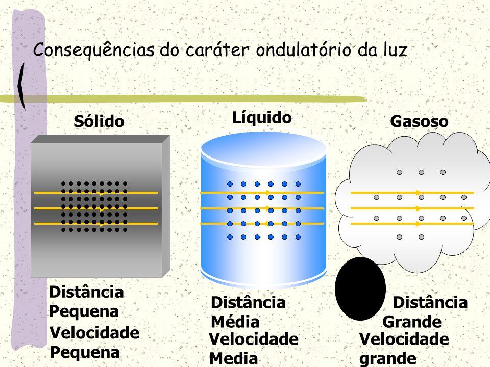Consequências do caráter ondulatório da luz Sólido Líquido Gasoso Distância Pequena Velocidade Pequena Distância Média Velocidade Media Distância Gran
