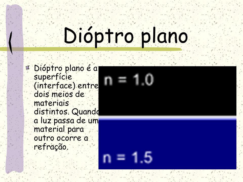 Dióptro plano Dióptro plano é a superfície (interface) entre dois meios de materiais distintos. Quando a luz passa de um material para outro ocorre a