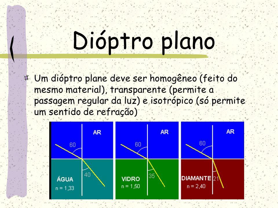 Dióptro plano Um dióptro plane deve ser homogêneo (feito do mesmo material), transparente (permite a passagem regular da luz) e isotrópico (só permite