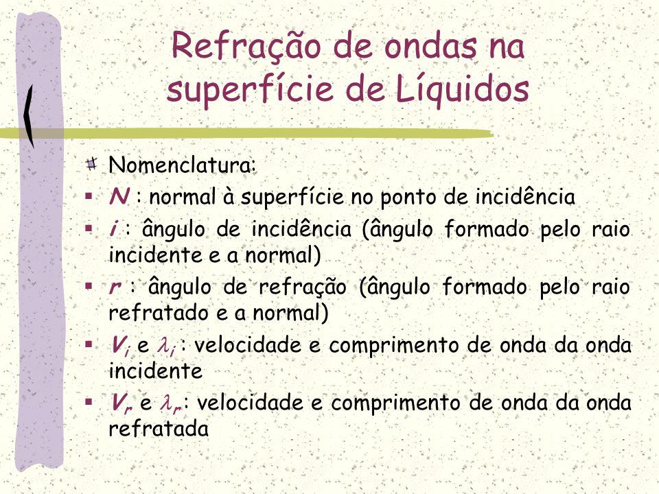 Nomenclatura:  N : normal à superfície no ponto de incidência  i : ângulo de incidência (ângulo formado pelo raio incidente e a normal)  r : ângulo
