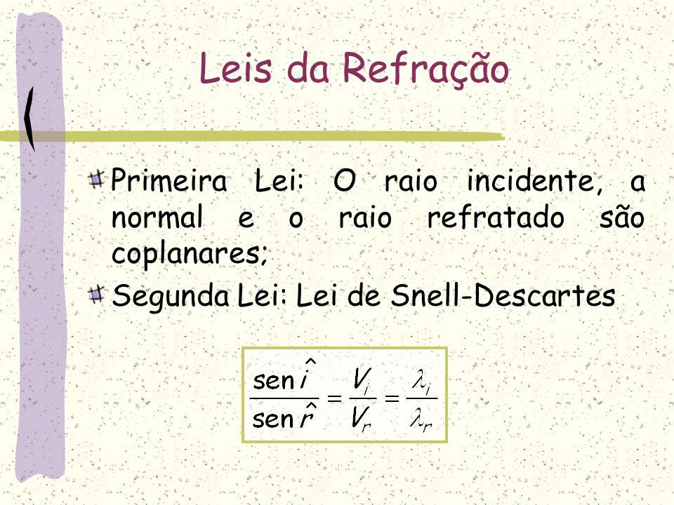Leis da Refração Primeira Lei: O raio incidente, a normal e o raio refratado são coplanares; Segunda Lei: Lei de Snell-Descartes