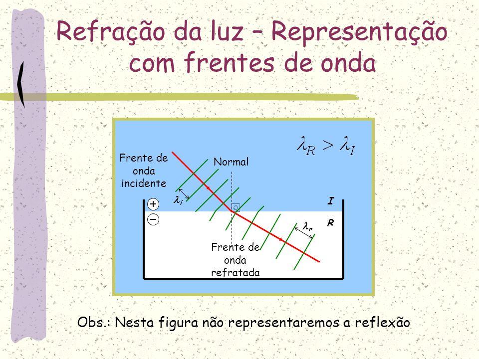 I R Refração da luz – Representação com frentes de onda Normal Frente de onda incidente Frente de onda refratada Obs.: Nesta figura não representaremo
