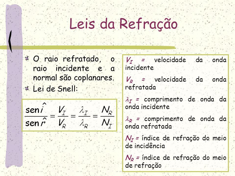 Leis da Refração O raio refratado, o raio incidente e a normal são coplanares. Lei de Snell: V I = velocidade da onda incidente V R = velocidade da on