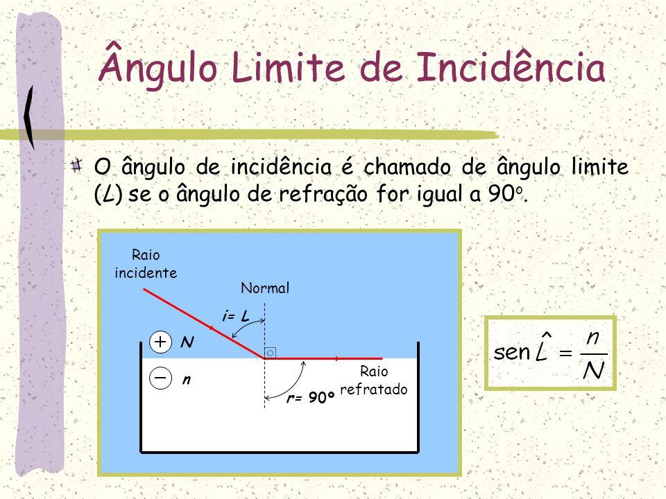n N Ângulo Limite de Incidência Normal i= L r= 90º Raio incidente Raio refratado O ângulo de incidência é chamado de ângulo limite (L) se o ângulo de