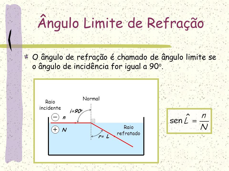 N n Ângulo Limite de Refração Normal i=90 o r= L Raio incidente Raio refratado O ângulo de refração é chamado de ângulo limite se o ângulo de incidênc