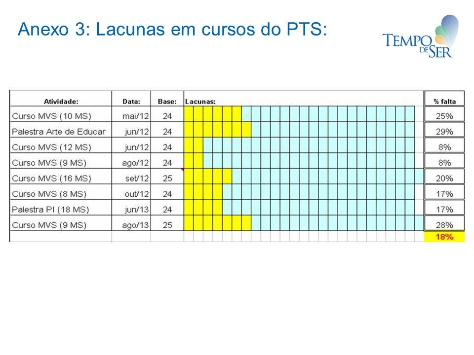 Anexo 3: Lacunas em cursos do PTS:
