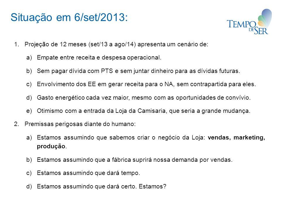 Situação em 6/set/2013: 1. Projeção de 12 meses (set/13 a ago/14) apresenta um cenário de: a)Empate entre receita e despesa operacional. b)Sem pagar d