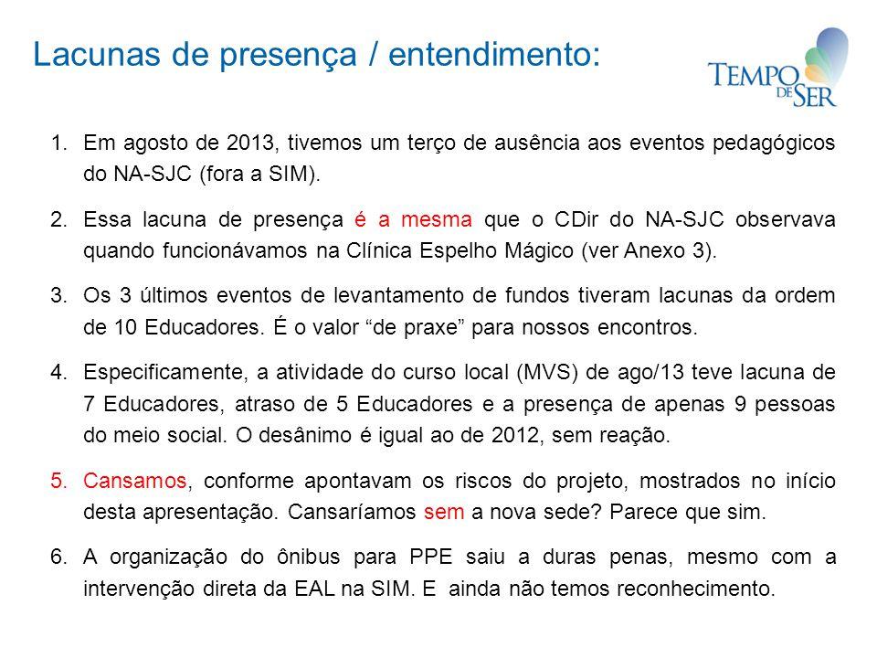 Lacunas de presença / entendimento: 1. Em agosto de 2013, tivemos um terço de ausência aos eventos pedagógicos do NA-SJC (fora a SIM). 2. Essa lacuna