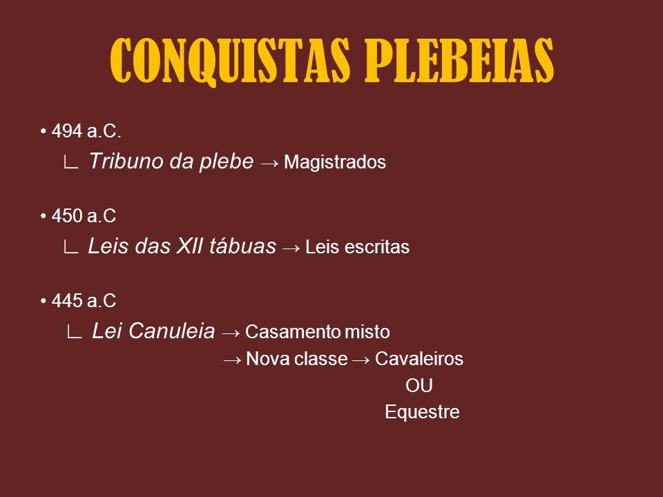 • 494 a.C. ∟ Tribuno da plebe → Magistrados • 450 a.C ∟ Leis das XII tábuas → Leis escritas • 445 a.C ∟ Lei Canuleia → Casamento misto → Nova classe →