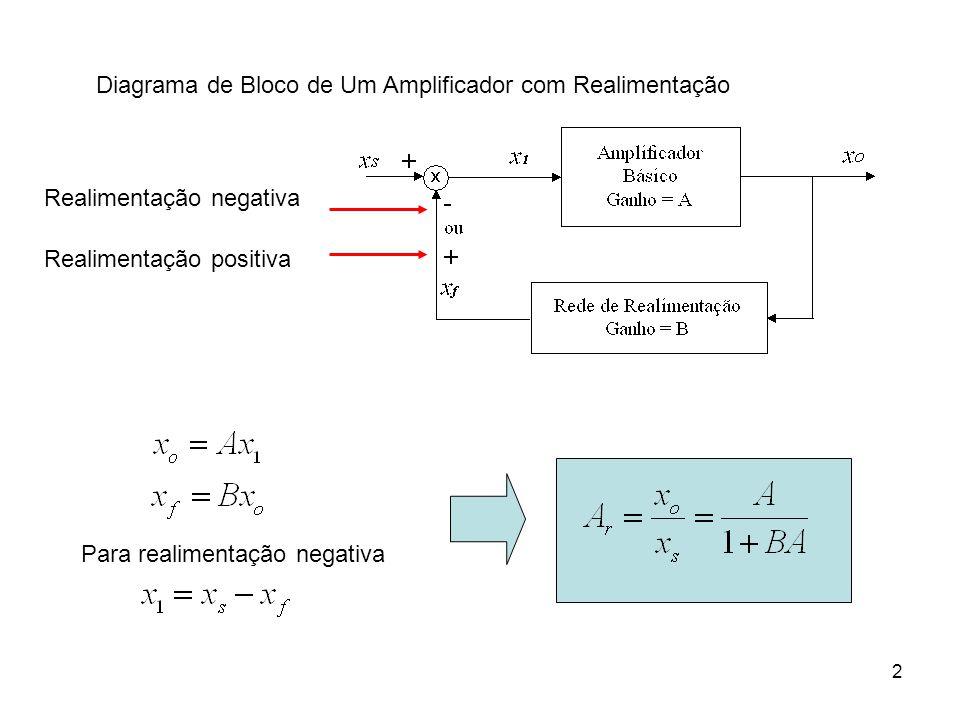 2 Diagrama de Bloco de Um Amplificador com Realimentação Realimentação negativa Realimentação positiva Para realimentação negativa