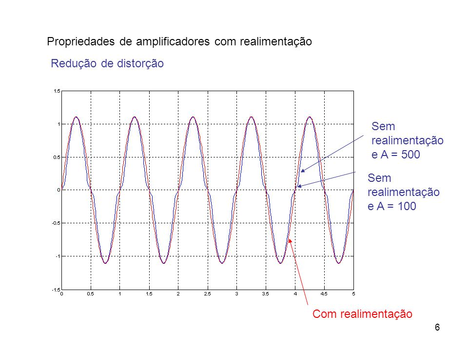6 Propriedades de amplificadores com realimentação Redução de distorção Sem realimentação e A = 500 Sem realimentação e A = 100 Com realimentação